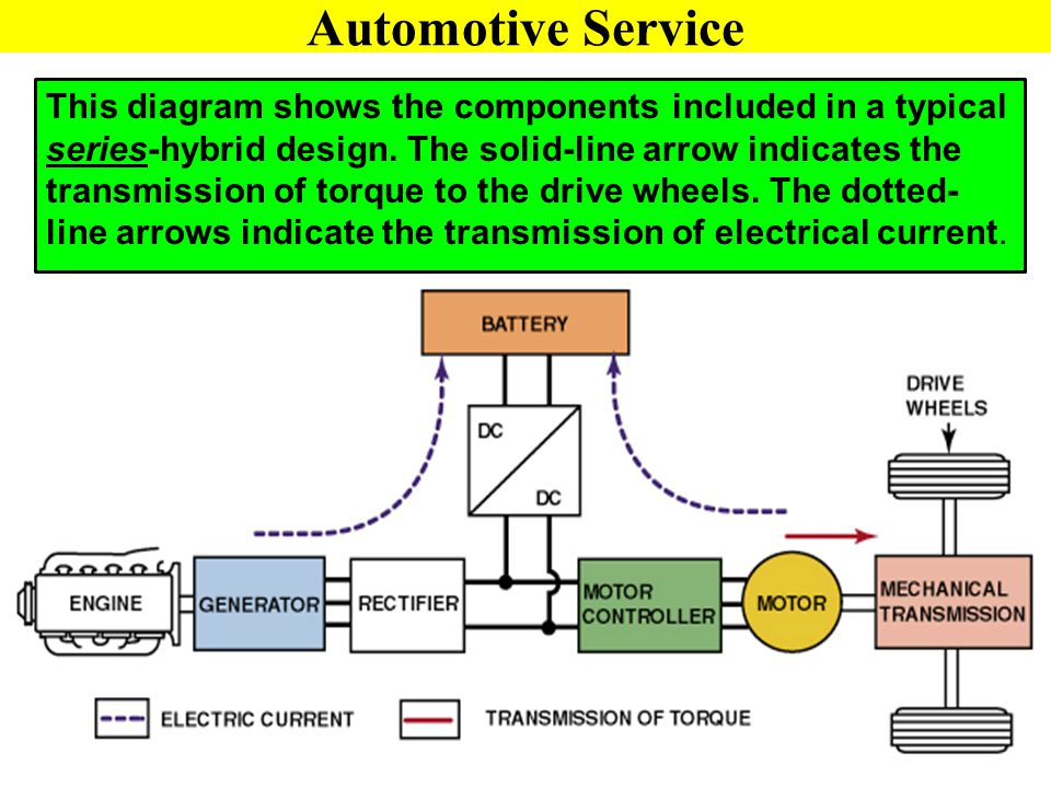 This diagram shows the components included in a typical series-hybrid design. The solid-line arrow indicates the transmission of torque to the drive w