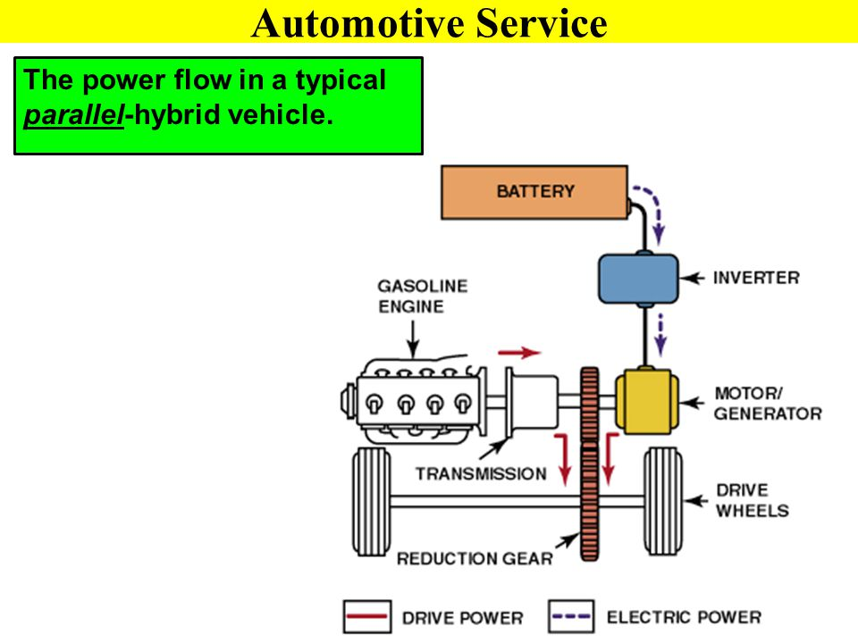 The power flow in a typical parallel-hybrid vehicle.