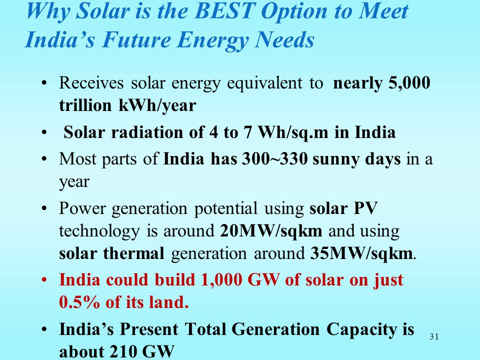 Why Solar is the BEST Option to Meet India's Future Energy Needs Receives solar energy equivalent to nearly 5,000 trillion kWh/year Solar radiation of