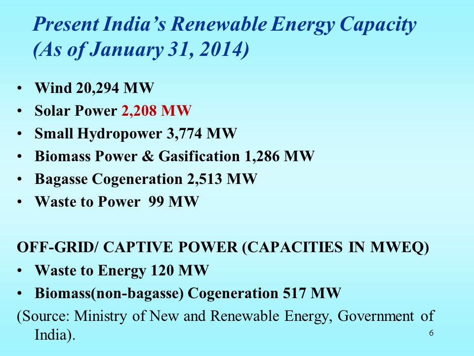 Present India's Renewable Energy Capacity (As of January 31, 2014) Wind 20,294 MW Solar Power 2,208 MW Small Hydropower 3,774 MW Biomass Power & Gasif