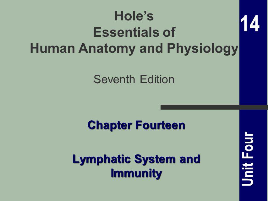 14 Unit Four 14.1 Introduction (Fig.