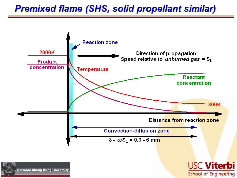 Premixed flame (SHS, solid propellant similar)