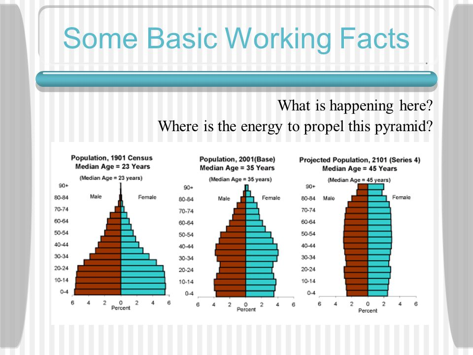 What is happening here? Where is the energy to propel this pyramid?