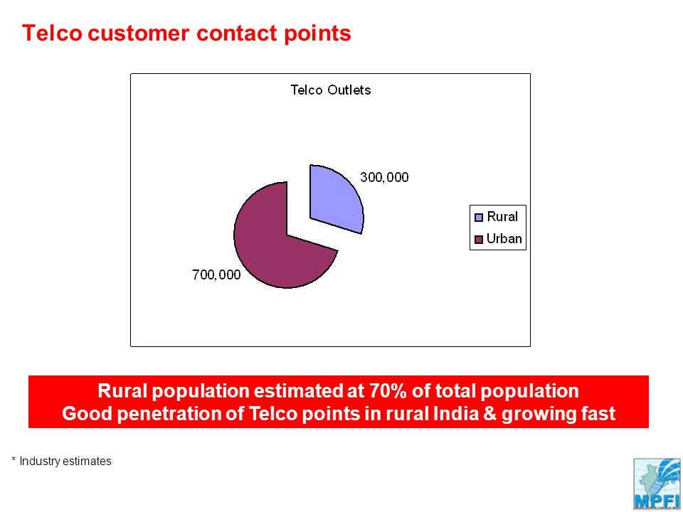 Company Confidential Telco customer contact points Rural population estimated at 70% of total population Good penetration of Telco points in rural India & growing fast * Industry estimates