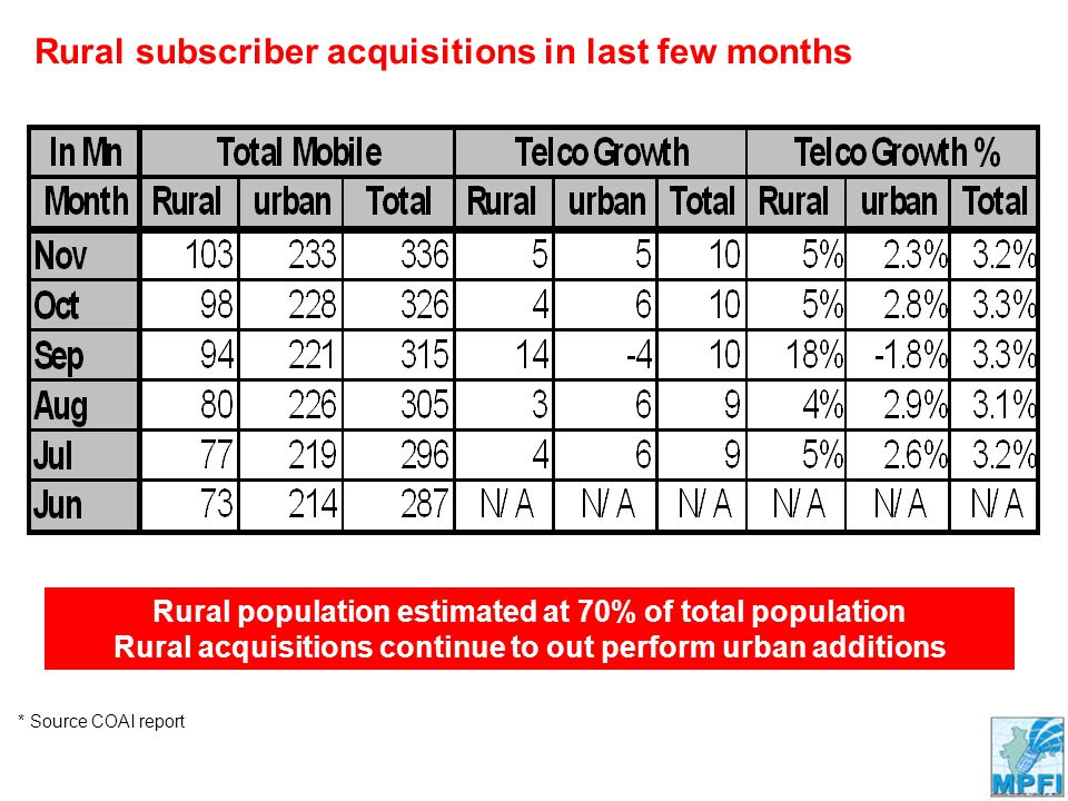 Company Confidential Rural subscriber acquisitions in last few months Rural population estimated at 70% of total population Rural acquisitions continue to out perform urban additions * Source COAI report