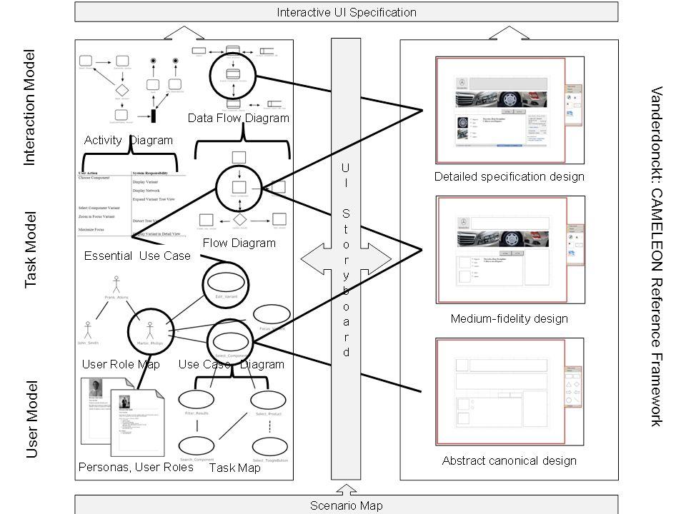 User Model Task Model Interaction Model Vanderdonckt: CAMELEON Reference Framework