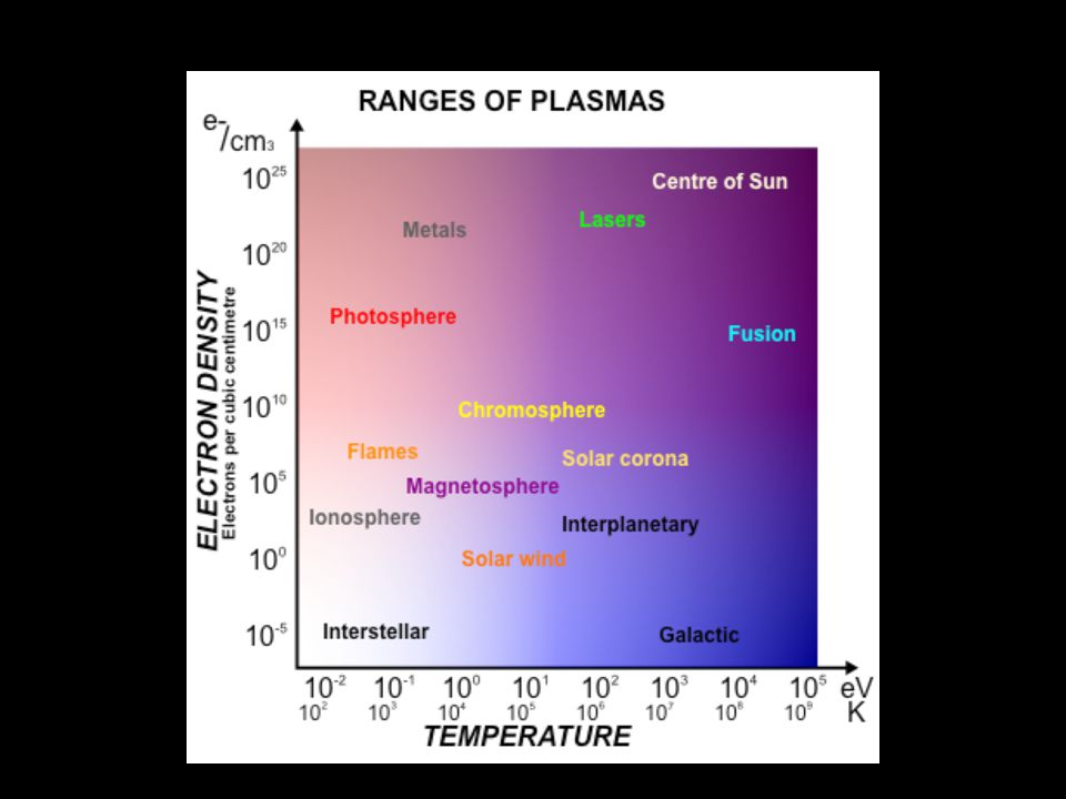 Ranges of Plasma