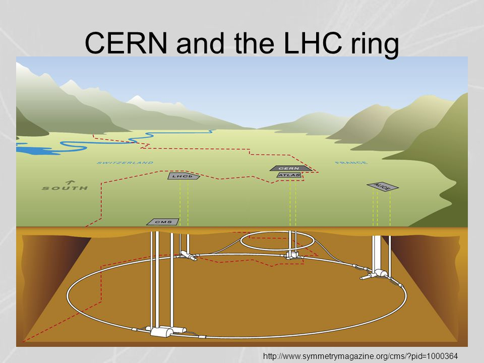 CERN and the LHC ring http://www.symmetrymagazine.org/cms/?pid=1000364