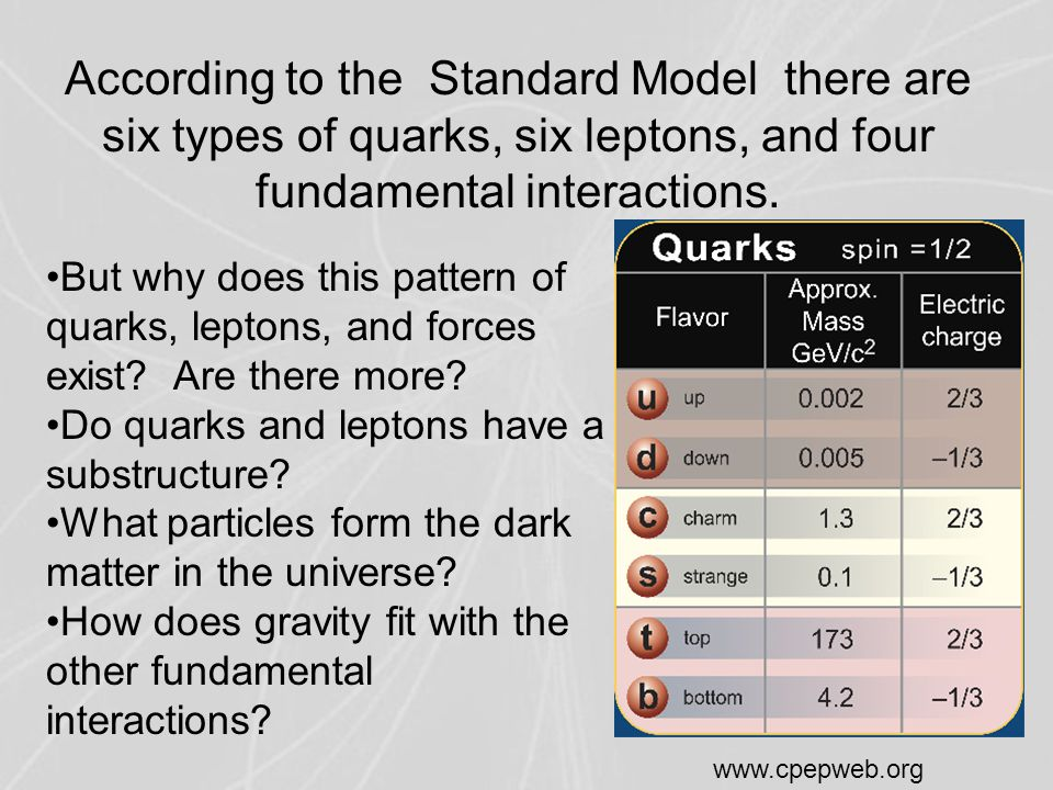 According to the Standard Model there are six types of quarks, six leptons, and four fundamental interactions.