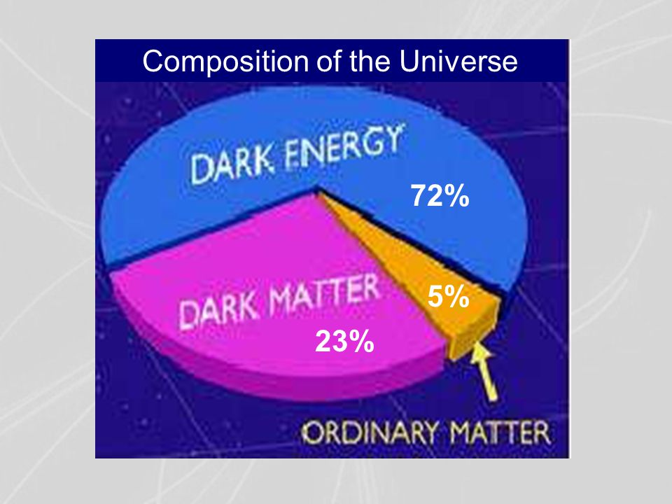 72% 5% 23% Composition of the Universe