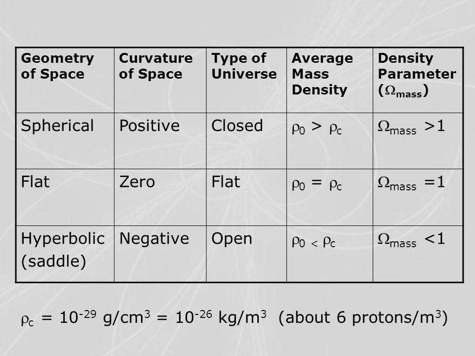 Geometry of Space Curvature of Space Type of Universe Average Mass Density Density Parameter ( mass ) SphericalPositiveClosed  0 >  c  mass >1 FlatZeroFlat  0 =  c  mass =1 Hyperbolic (saddle) NegativeOpen  0 <  c  mass <1  c = 10 -29 g/cm 3 = 10 -26 kg/m 3 (about 6 protons/m 3 )