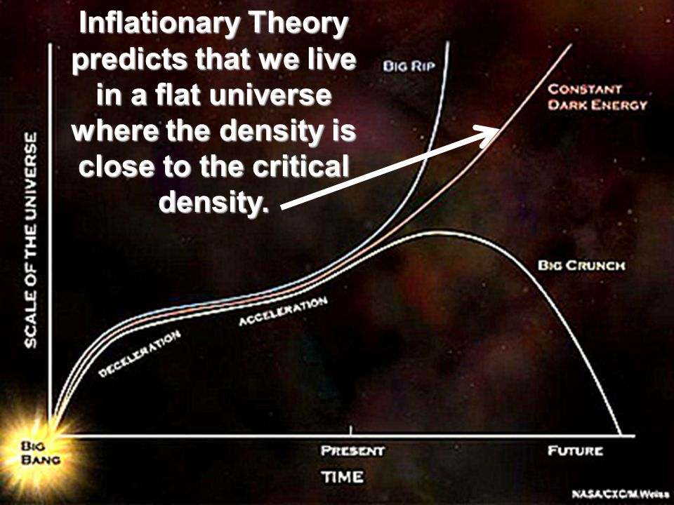 Inflationary Theory predicts that we live in a flat universe where the density is close to the critical density.