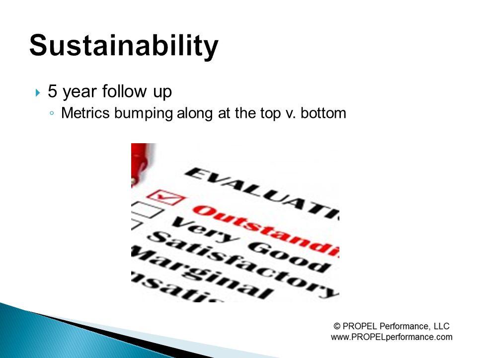  5 year follow up ◦ Metrics bumping along at the top v. bottom