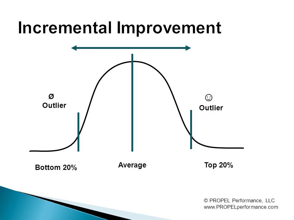 Bottom 20% Average Top 20% © PROPEL Performance, LLC www.PROPELperformance.com Ø Outlier ☺ Outlier