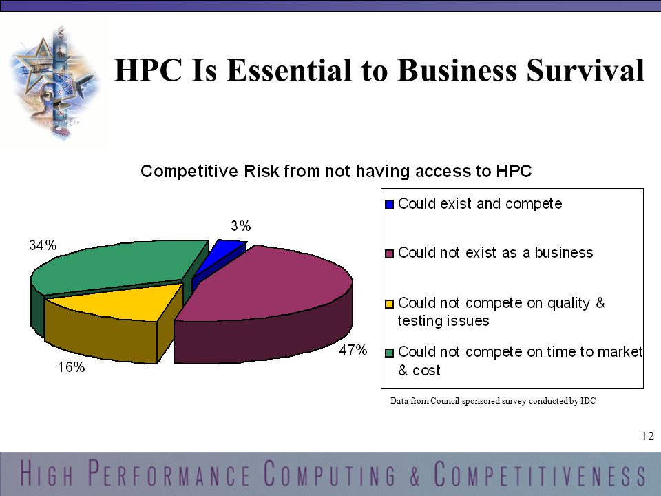 12 HPC Is Essential to Business Survival Data from Council-sponsored survey conducted by IDC