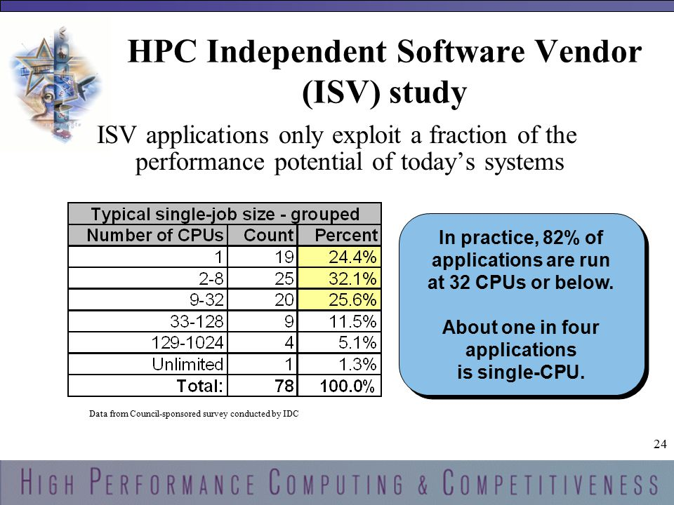 24 HPC Independent Software Vendor (ISV) study ISV applications only exploit a fraction of the performance potential of today's systems In practice, 82% of applications are run at 32 CPUs or below.