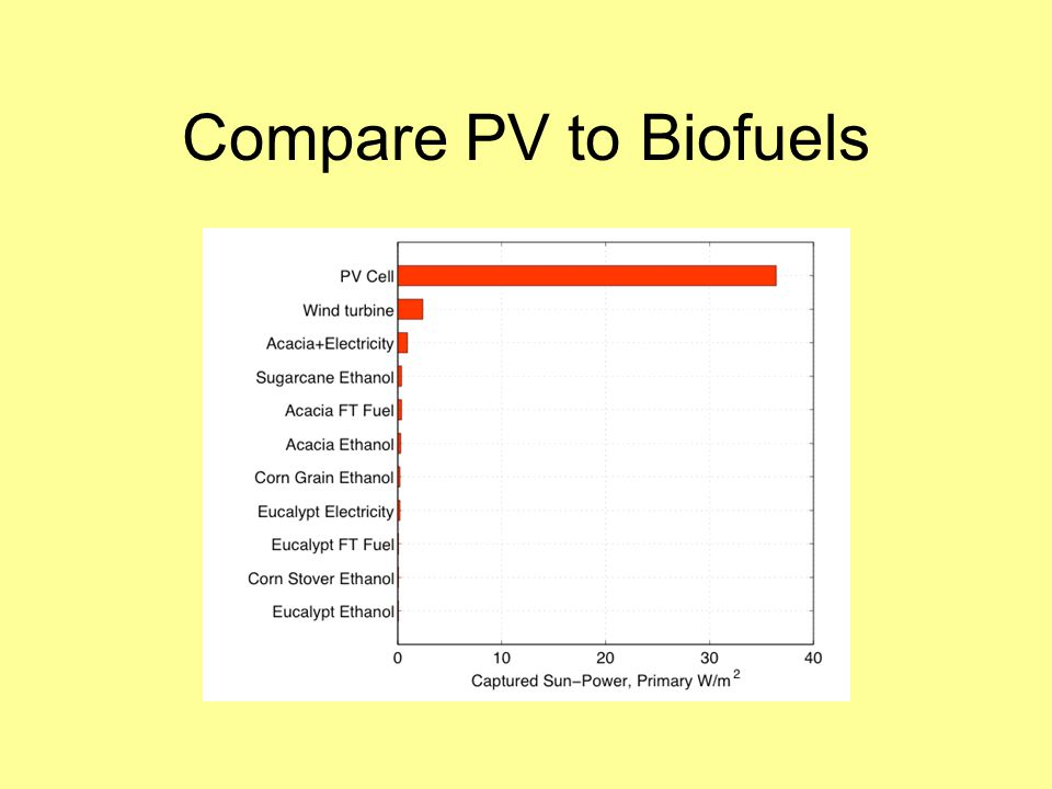 Compare PV to Biofuels