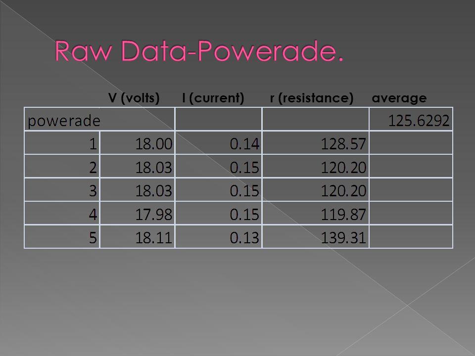 V (volts) I (current) r (resistance) average