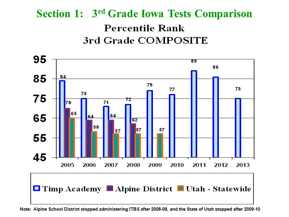 Section 1: 3 rd Grade Iowa Tests Comparison Note: Alpine School District stopped administering ITBS after 2008-09, and the State of Utah stopped after 2009-10