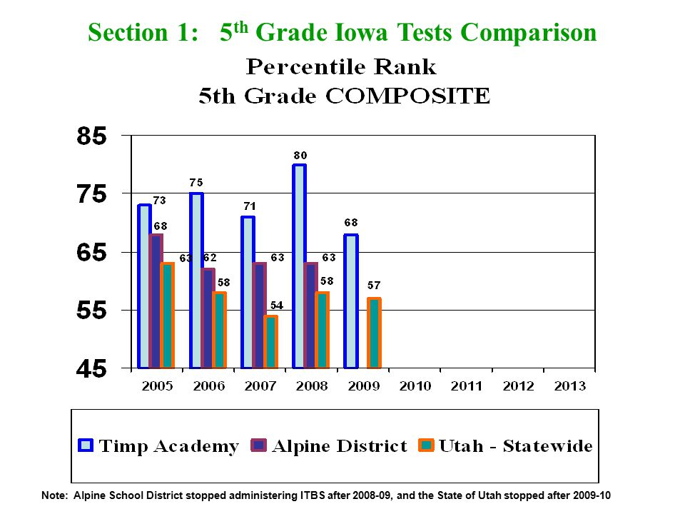 Section 1: 5 th Grade Iowa Tests Comparison Note: Alpine School District stopped administering ITBS after 2008-09, and the State of Utah stopped after 2009-10