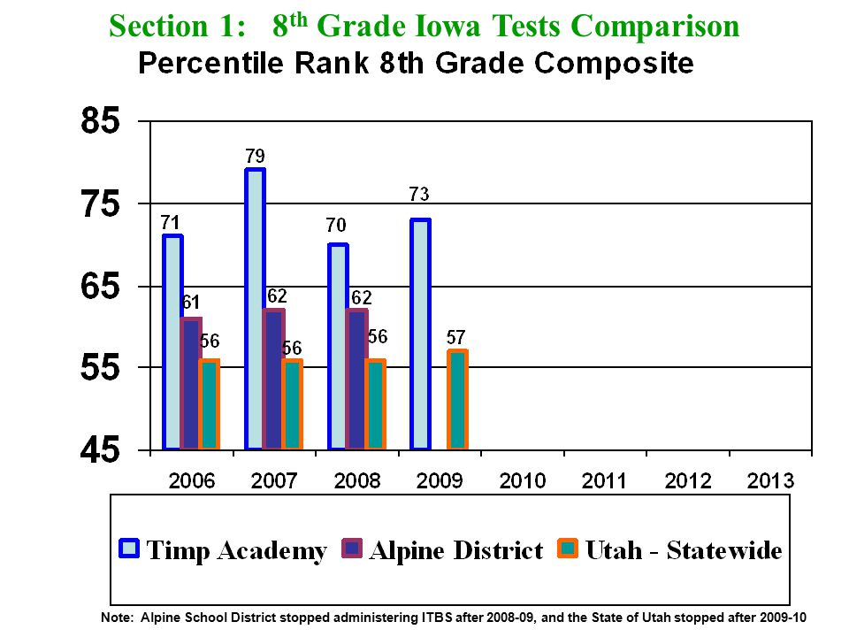 Section 1: 8 th Grade Iowa Tests Comparison Note: Alpine School District stopped administering ITBS after 2008-09, and the State of Utah stopped after 2009-10