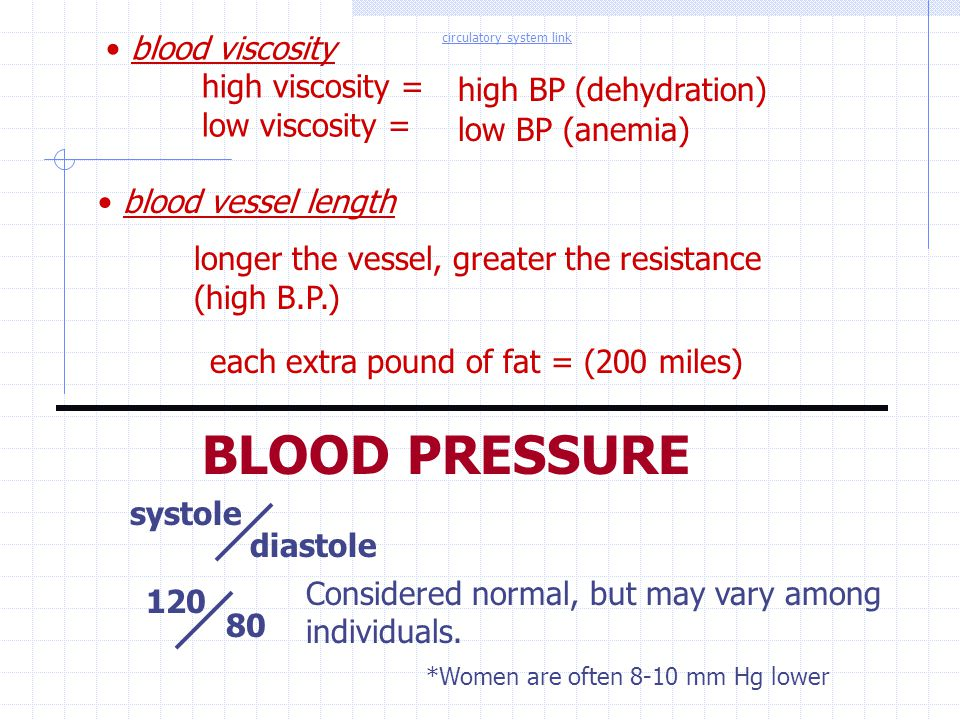 blood viscosity high viscosity = low viscosity = BLOOD PRESSURE systole diastole 120 80 Considered normal, but may vary among individuals. *Women are