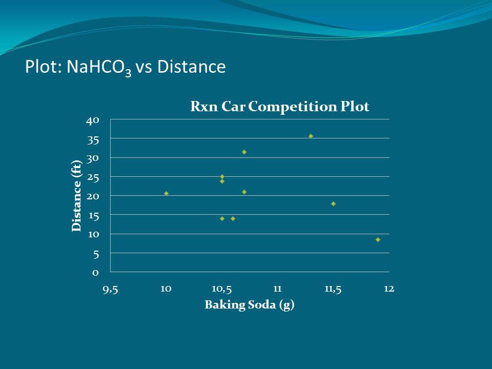 Plot: NaHCO 3 vs Distance