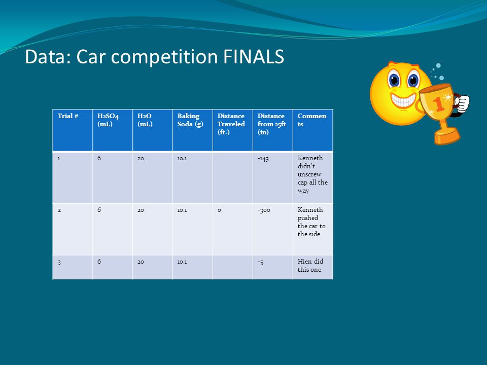 Data: Car competition FINALS Trial #H2SO4 (mL) H2O (mL) Baking Soda (g) Distance Traveled (ft.) Distance from 25ft (in) Commen ts 162010.1-143Kenneth didn't unscrew cap all the way 262010.10-300Kenneth pushed the car to the side 362010.1-5Hien did this one