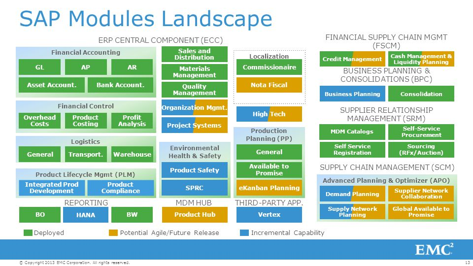 13© Copyright 2013 EMC Corporation. All rights reserved. SAP Modules Landscape DeployedPotential Agile/Future ReleaseIncremental Capability Advanced P