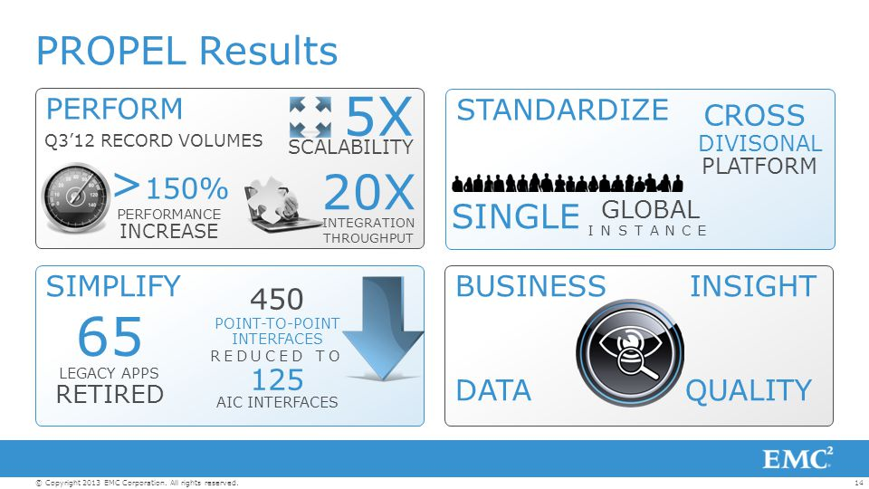 14© Copyright 2013 EMC Corporation. All rights reserved. PERFORM SIMPLIFY STANDARDIZE BUSINESS INSIGHT DATA QUALITY PROPEL Results LEGACY APPS RETIRED