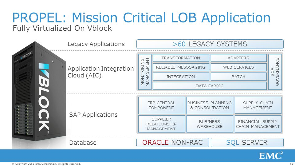 16© Copyright 2013 EMC Corporation. All rights reserved. RELIABLE MESSSAGING MONITORING MANAGEMENT TRANSFORMATION PROPEL: Mission Critical LOB Applica