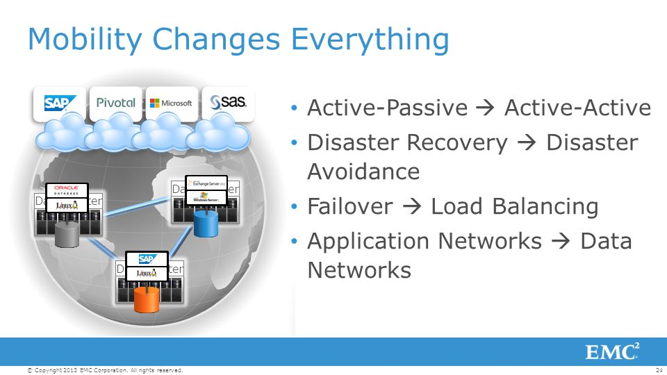 24© Copyright 2013 EMC Corporation. All rights reserved. Mobility Changes Everything Active-Passive  Active-Active Disaster Recovery  Disaster Avoid