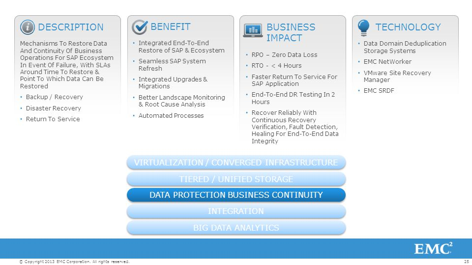 25© Copyright 2013 EMC Corporation. All rights reserved. BENEFIT Integrated End-To-End Restore of SAP & Ecosystem Seamless SAP System Refresh Integrat