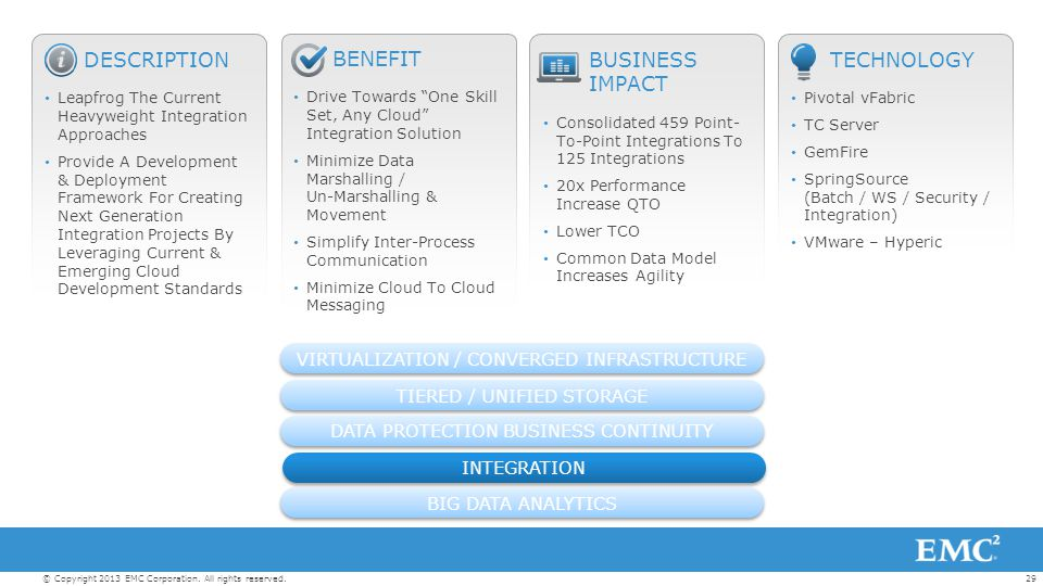 """29© Copyright 2013 EMC Corporation. All rights reserved. BENEFIT Drive Towards """"One Skill Set, Any Cloud"""" Integration Solution Minimize Data Marshalli"""