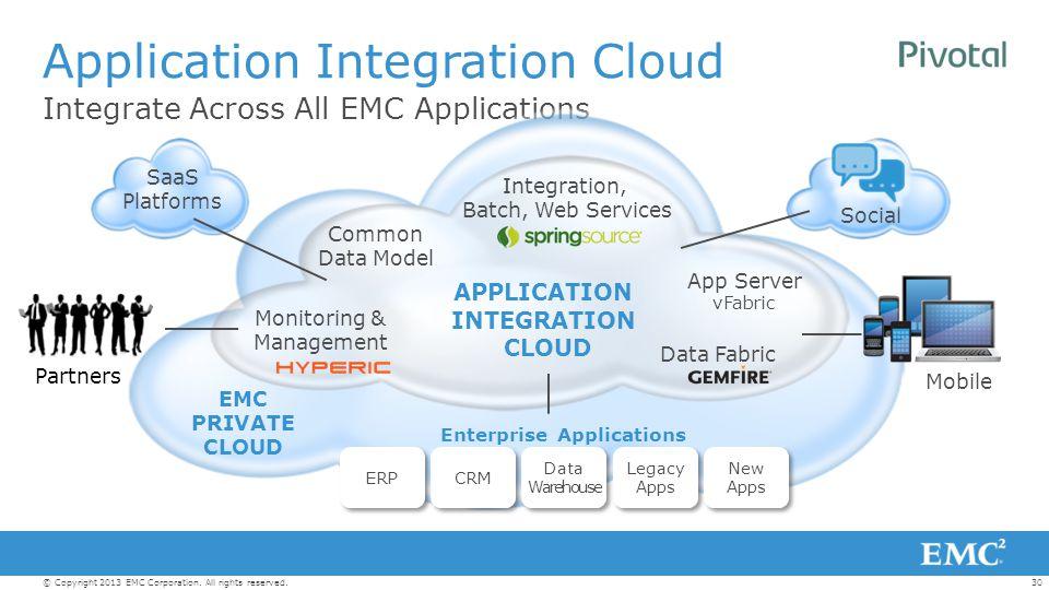 30© Copyright 2013 EMC Corporation. All rights reserved. Integrate Across All EMC Applications Application Integration Cloud SaaS Platforms Social EMC