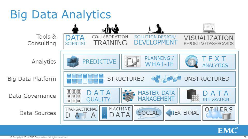 32© Copyright 2013 EMC Corporation. All rights reserved. Analytics Data Governance Data Sources Big Data Platform Tools & Consulting MASTER DATA MANAG