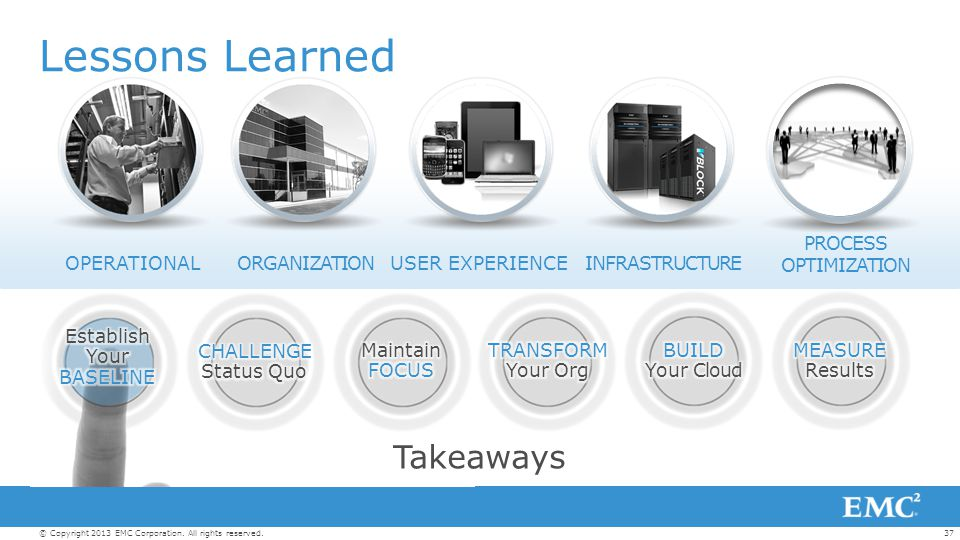 37© Copyright 2013 EMC Corporation. All rights reserved. Lessons Learned Takeaways INFRASTRUCTURE PROCESS OPTIMIZATION ORGANIZATIONUSER EXPERIENCEOPER