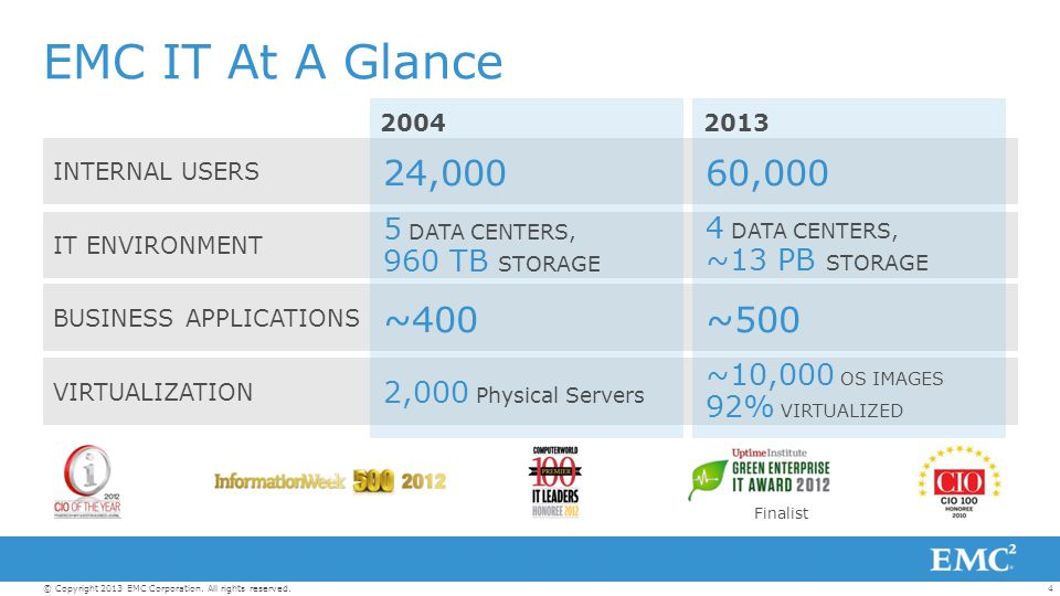 4© Copyright 2013 EMC Corporation. All rights reserved. INTERNAL USERS IT ENVIRONMENT BUSINESS APPLICATIONS VIRTUALIZATION EMC IT At A Glance 2004 Fin