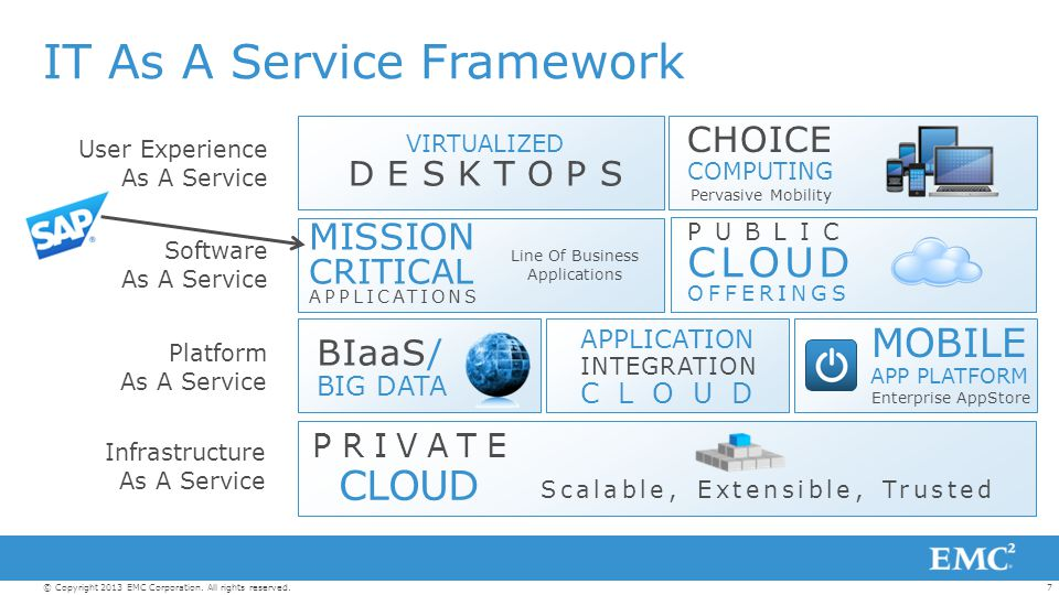 7© Copyright 2013 EMC Corporation. All rights reserved. IT As A Service Framework Platform As A Service VIRTUALIZED DESKTOPS CHOICE COMPUTING User Exp