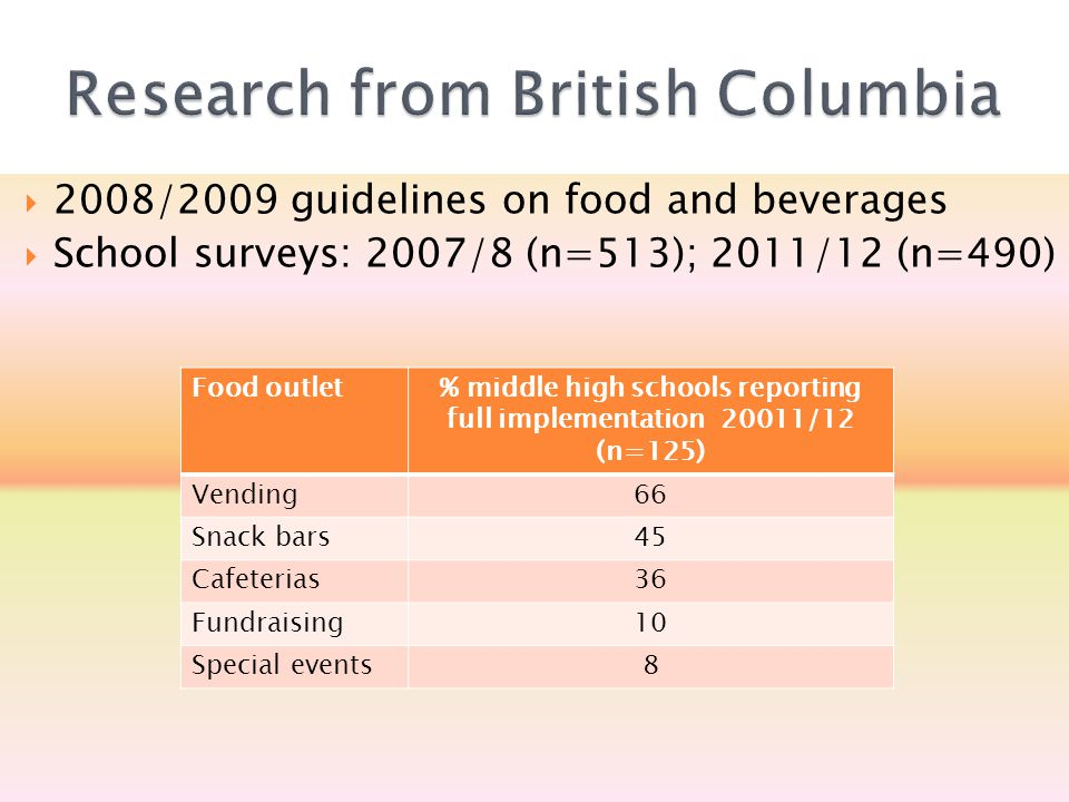  2008/2009 guidelines on food and beverages  School surveys: 2007/8 (n=513); 2011/12 (n=490) Food outlet% middle high schools reporting full implementation 20011/12 (n=125) Vending66 Snack bars45 Cafeterias36 Fundraising10 Special events8