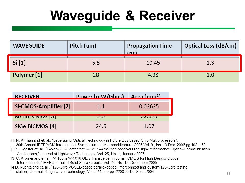 Waveguide & Receiver 11 WAVEGUIDEPitch (um)Propagation Time (ps) Optical Loss (dB/cm) Si [1]5.510.451.3 Polymer [1]204.931.0 RECEIVERPower (mW/Gbps)Ar