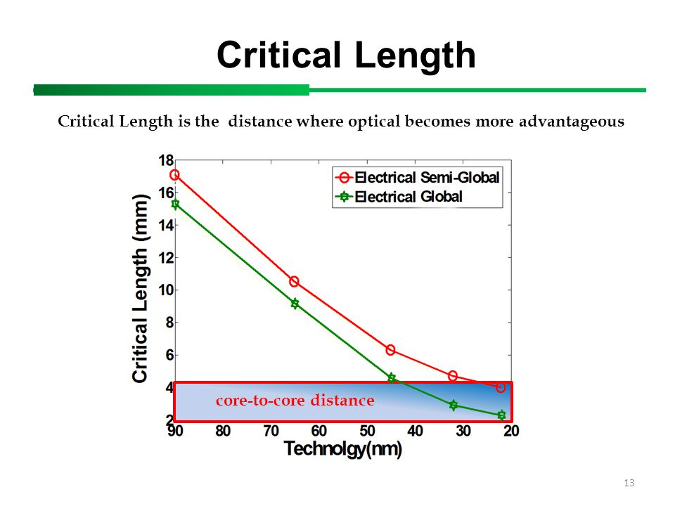 core-to-core distance Critical Length 13 Critical Length is the distance where optical becomes more advantageous