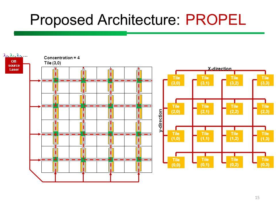 15 L2L2 L2L2 L2L2 L2L2 L2L2 L2L2 L2L2 L2L2 L2L2 L2L2 L2L2 L2L2 L2L2 L2L2 L2L2 L2L2 Off- source Laser 0, 1, 2, … Proposed Architecture: PROPEL Tile (3,