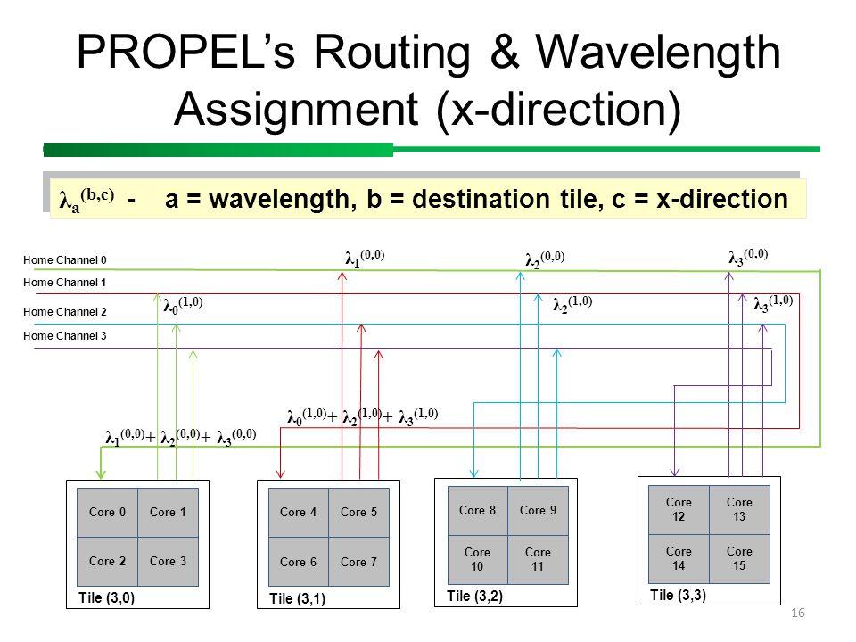 Tile (3,3) Tile (3,2) PROPEL's Routing & Wavelength Assignment (x-direction) 16 Core 0 Core 2 Core 1 Core 3 Tile (3,0) Core 8 Core 10 Core 9 Core 11 C