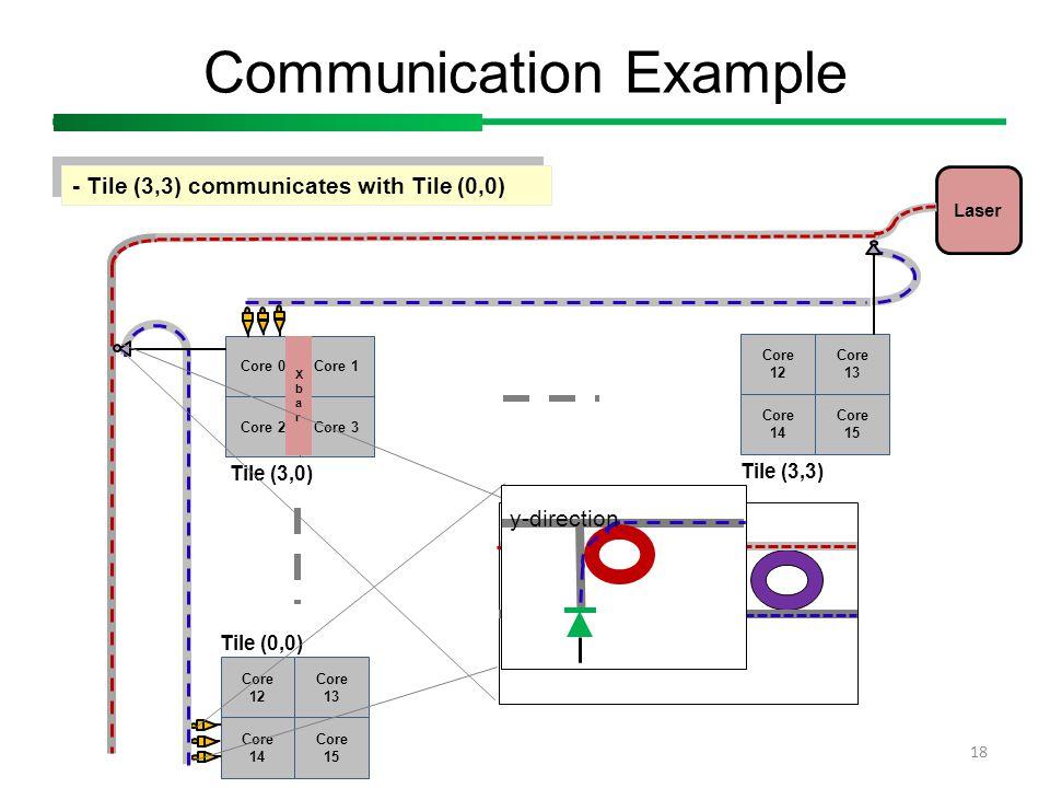 Core 0 Core 2 Core 1 Core 3 XbarXbar Communication Example 18 - Tile (3,3) communicates with Tile (0,0) Laser Tile (3,0) Core 12 Core 14 Core 13 Core