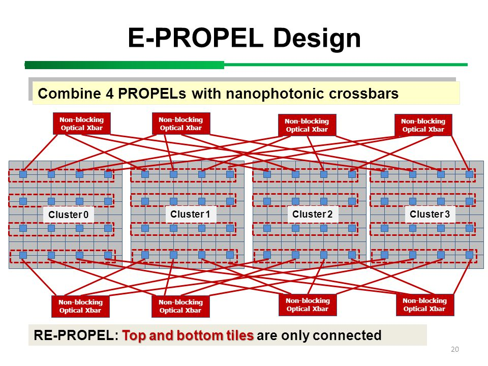 20 E-PROPEL Design Combine 4 PROPELs with nanophotonic crossbars Cluster 0Cluster 1Cluster 2Cluster 3 Non-blocking Optical Xbar Non-blocking Optical Xbar Non-blocking Optical Xbar Non-blocking Optical Xbar Non-blocking Optical Xbar Non-blocking Optical Xbar Non-blocking Optical Xbar Top and bottom tiles RE-PROPEL: Top and bottom tiles are only connected