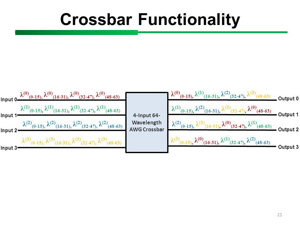 21 Crossbar Functionality 4-Input 64- Wavelength AWG Crossbar λ (0) (0-15), λ (0) (16-31), λ (0) (32-47), λ (0) (48-63) λ (1) (0-15), λ (1) (16-31), λ