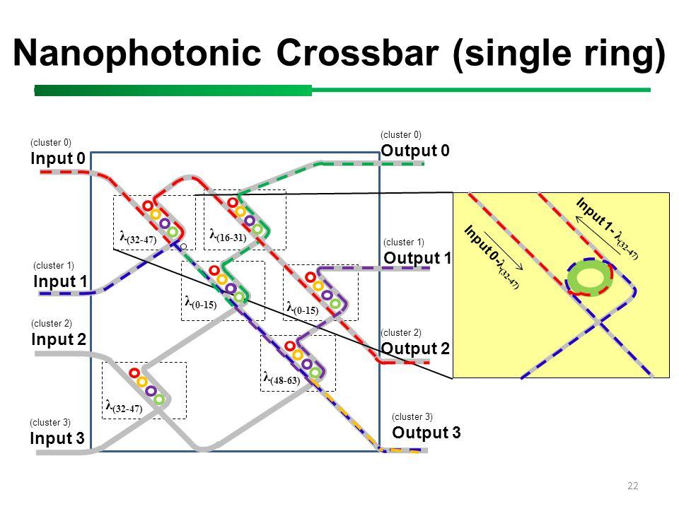 λ (32-47) λ (0-15) λ (16-31) λ (48-63) λ (0-15) 22 Nanophotonic Crossbar (single ring) (cluster 0) Input 0 (cluster 1) Input 1 (cluster 2) Input 2 Inp