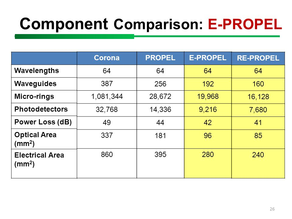 Component Comparison: E-PROPEL 26 Wavelengths Waveguides Micro-rings Photodetectors Power Loss (dB) Optical Area (mm 2 ) Electrical Area (mm 2 ) Corona 64 387 1,081,344 32,768 49 337 860 PROPEL 64 256 28,672 14,336 44 181 395 E-PROPEL 64 192 19,968 9,216 42 96 280 RE-PROPEL 64 160 16,128 7,680 41 85 240