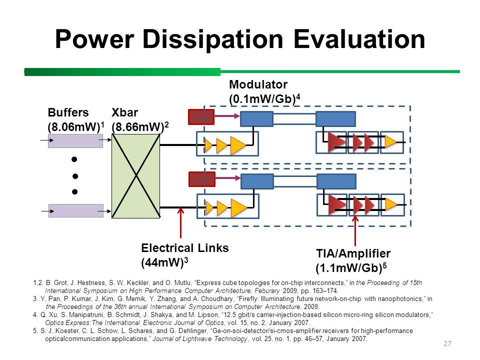27 Power Dissipation Evaluation Buffers (8.06mW) 1 Xbar (8.66mW) 2 Modulator (0.1mW/Gb) 4 TIA/Amplifier (1.1mW/Gb) 5 Electrical Links (44mW) 3 1,2. B.